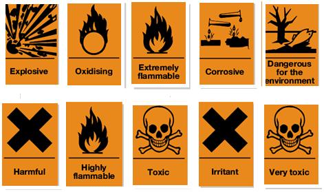 Hazard Symbols Meaning